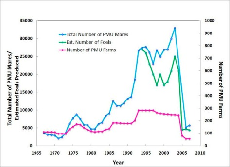 Figure 1.  Historical trend of PMU farms, mares and foals – Manitoba Canada