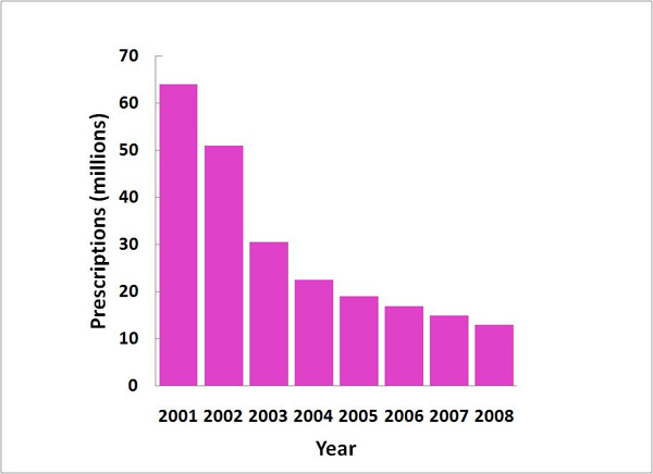 Figure 3.  Prescriptions of Wyeth's HRT issued by physicians 2001-2008. Source: IMS Health The New York Times