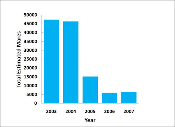 Figure 4.  Total estimated PMU mares 2003-2007. Source: NAERIC, Government of Manitoba, Government of Alberta