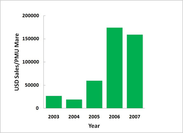 Figure 5.  USD sales generated per PMU mare 2003-2007. Source: JP MORGAN US Major Pharma 2010 Outlook, NAERIC, Gov. of Manitoba, Gov. of Alberta