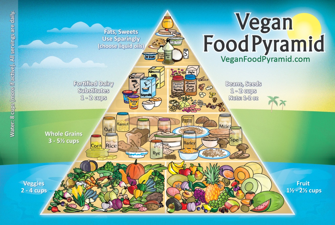 vegan-pyramid-english-2000x1347