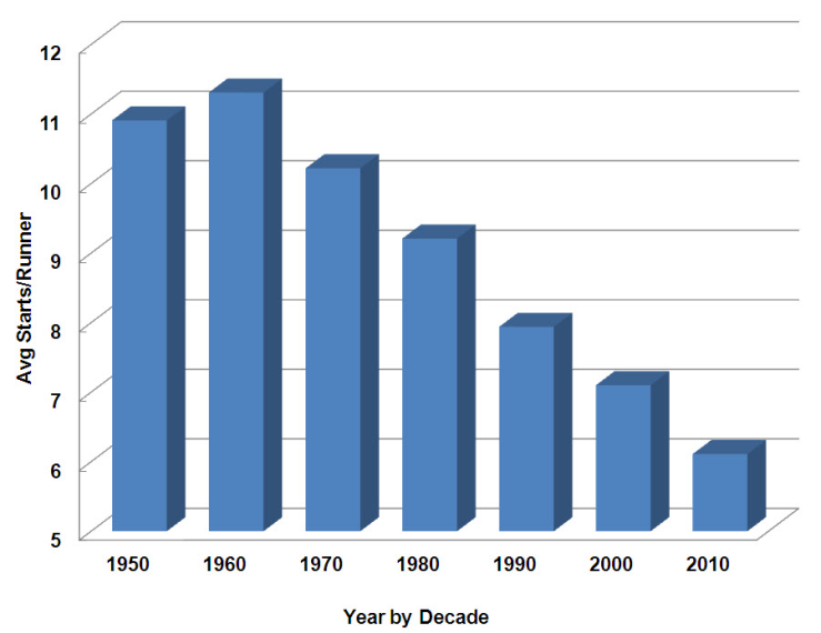 Avg Starts Per Runner Since 1965 Chart by Jane Allin