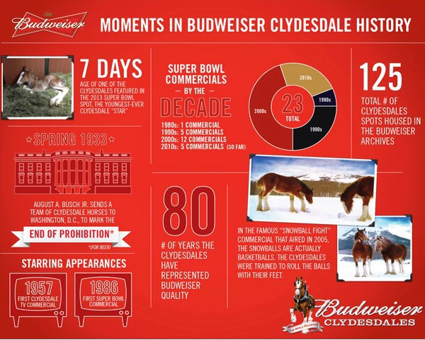 Moments in Budweiser Clydesdale History