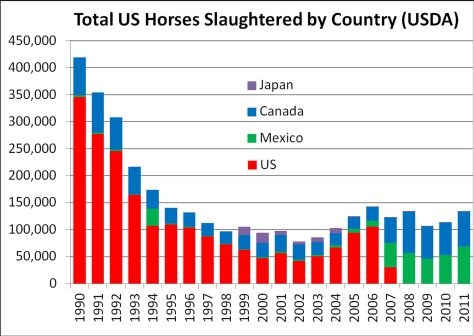 Horse Slaughter Chart by Latitude News.