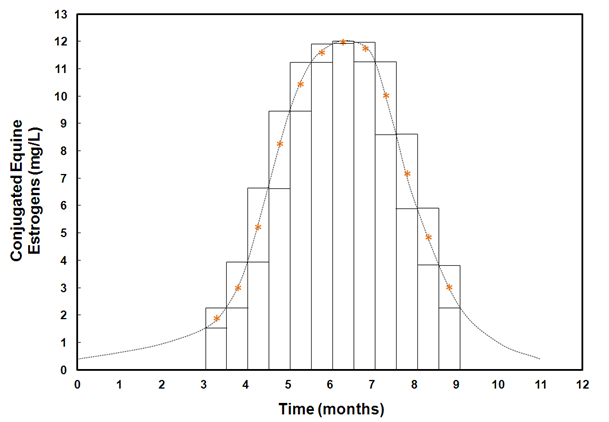 Figure 1 Estimated CEEs over the collection period