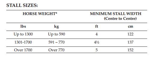 Figure 4 Weight of PMU horses