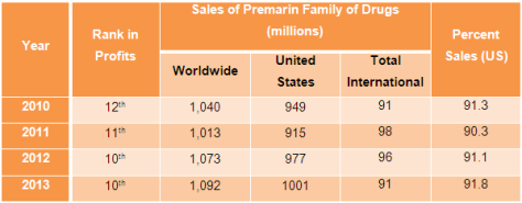 Table 1: Premarin Sales