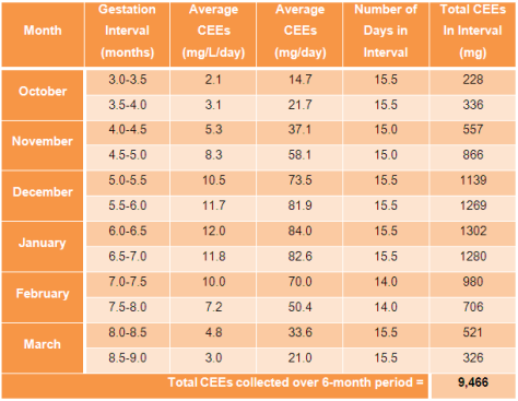 Table 2 Estimate of CEEs over 6 months