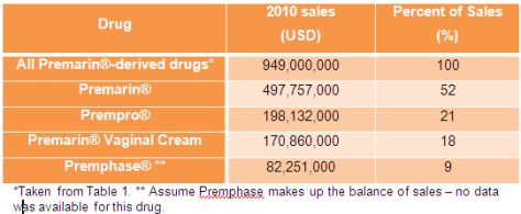Table 4 Percent of sales for Premarin drugs
