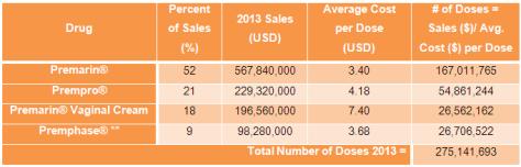 Table 5 Sales of Premarin drugs 2013