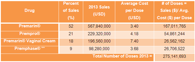 Table 5 Sales of Premarin drugs 2013