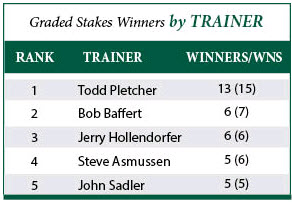Grade Stakes Winners by Trainer from the Paulick Report.