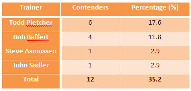 Top Five Kentucky Derby Contending Trainers