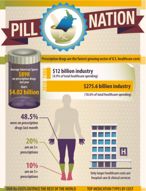 Pill Popping Nation Chart