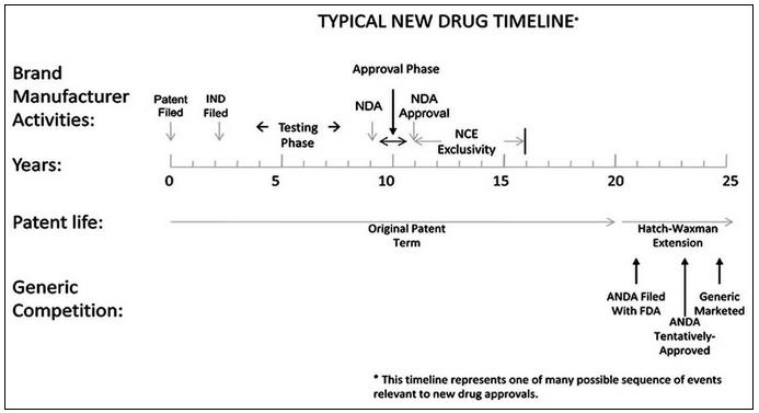 New Drug Timeline Chart