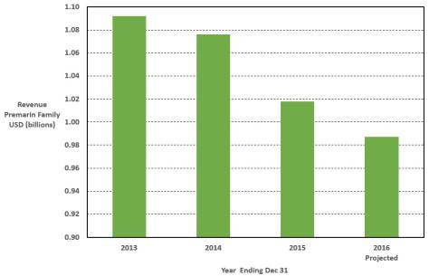 premarin-revenue-barchart-2013-2016