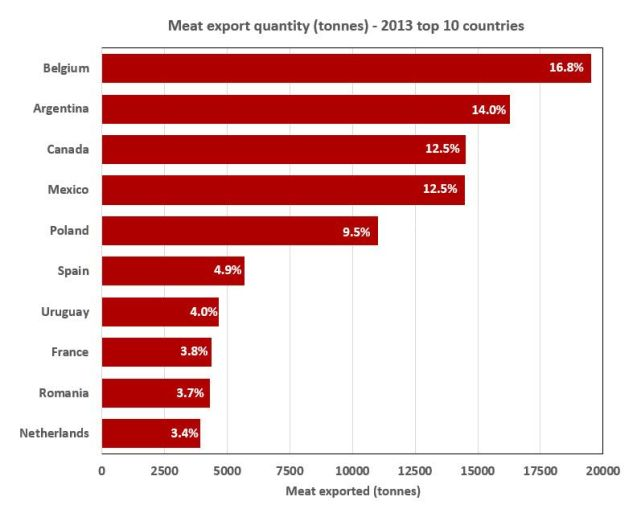 Top Horse Meat exporters by tonnes 2013 percentage chart.